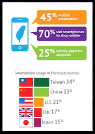 Top 10 Online Shopping Ecommerce Sites Apps In Taiwan