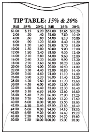Tip Chart What Is Your Opinion Of Tipping The Stingy Saver