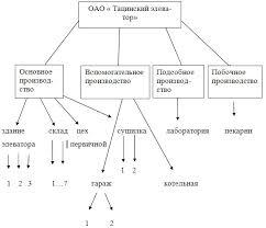 Структура Предприятия Реферат Скачать Производственная Структура Предприятия Реферат Скачать
