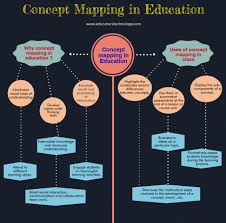 9 Great Concept Mapping Tools For Teachers And Students