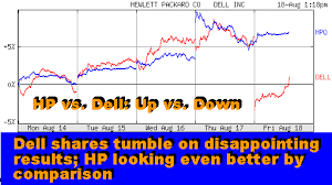 Dell Share Price Chart Analysis Of Hps 2qfy06 Business Results May 16 2006