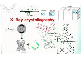 X Ray Crystallography And X Ray Diffraction