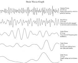Binaural Frequency Chart Binaural Beats Dont Work As Well As These Alternatives