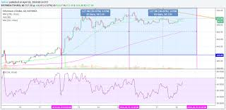 Etc Vs Eth Chart Ethereum Eth May Ultimately Lose To Cardano Ada Neo