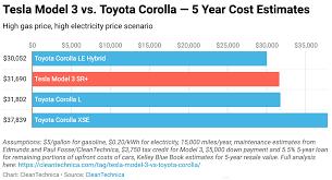Toyota Corolla Vs Tesla Model 3 Cost Comparisons Over 5