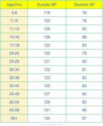 Blood Pressure Chart For Children And Adults 60 Best High Blood Pressure Recipes Meals Images Blood