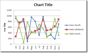 Excel 2010 Line Chart Excel Line Chart