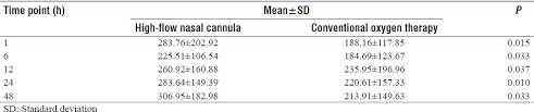 High Flow Nasal Cannula Fio2 Chart Comparison Of High Flow Nasal Cannula Versus Conventional
