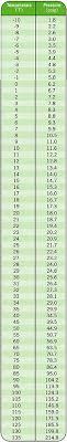 404a Charging Chart Understanding Superheat
