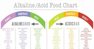 Ph Food Chart Alkaline Diet Book A Science Backed Overview Of The Alkaline Diet And Its