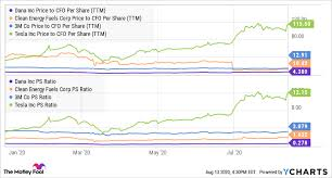 Tesla's shares already have tripled. Forget Pre Split Tesla These 3 Stocks Are Better Buys The Motley Fool
