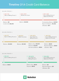 Credit Card Payment Timeline Clarifying The Calendar