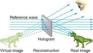 Venn Diagram Of Real And Fake Science Difference Between Real Image And Virtual Image Difference Between