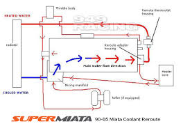 miata cooling system th miata turbo forum boost cars in 2008 we worked a vendor to develop the coolant reroute to solve that problem the reroute does just that directing the coolant flow out the back of