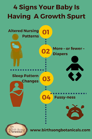 Right Breastfeeding Growth Spurt Chart Normal Growth Curve