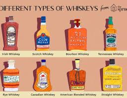Alcohol Types Chart The 6 Types Of Base Distilled Spirits