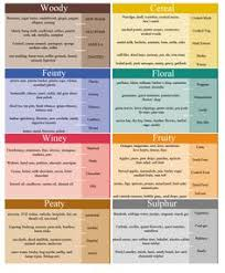 American Spirit Flavor Chart 22 Best Whisky Wish List Images Malt Whisky Single Malt