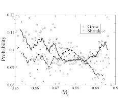 Growing And Shrinking 1 Growing And Shrinking Probabilities Versus The