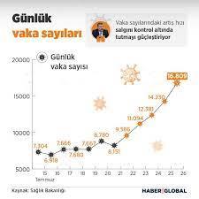 Son Dakika! 26 Temmuz koronavirüs tablosu açıklandı