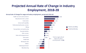 Employment Projections Home Page U S Bureau Of Labor