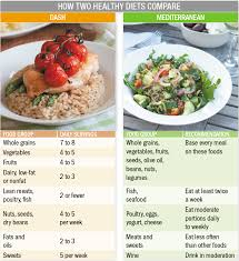 Meditation Diet Chart Dash Or Mediterranean Which Diet Is Better For You