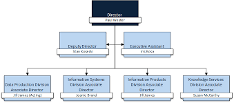 Usda Rural Development Organizational Chart About Us National Agricultural Library Usda