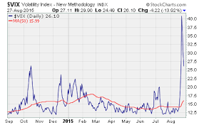 Vix Chart 2015 Why Is The Vix So High Options Trading Research