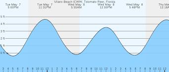 Specific Tides For Vilano Beach Fl 2019