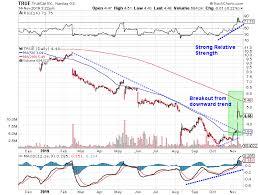 Truecar Inc Nasdaq True Oversold Stock Could Double Or Triple