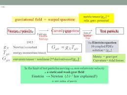 source particle field test particle field eqn eqn of motion source particle curved spacetime test particle
