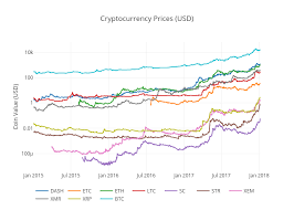 Cryptocurrency Price Comparison Chart Cryptocurrency Prices Comparison Banking Finance Clubs