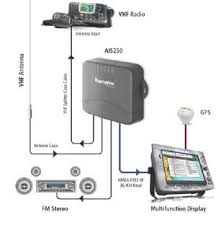 installing an ais receiver by myharbour ais for seaclear for a boat a fully installed nmea system it s probably best to stick your chosen manufacturer and pony up the cash for a matching ais black box