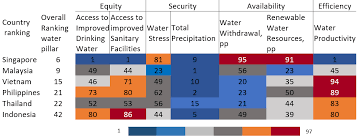 Water Scarcity In Southeast Asia Market Research Blog