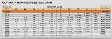 Gold Tip Velocity Arrow Chart 21 Punctual Easton Axis Arrow Chart