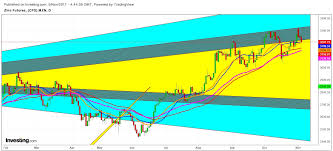 Investing Com Zinc Chart Zinc Ready For A Downward Voyage Investing Com