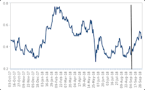 Italy Germany 10 Year Bond Spread Chart The End Of Qe Risks To Italy And The Eurozone Periphery