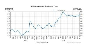 Gas Prices By President Chart Its No Accident That Gas Prices Go Up When Republicans Are