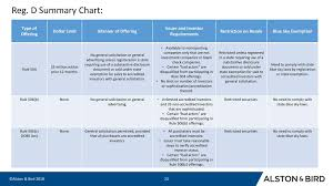 Blue Sky Filing Chart Securities Act Registration Exemptions Ppt Download