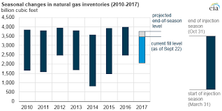 Natural Gas Storage Chart Natural Gas Inventories Remain Lower Than Last Year But