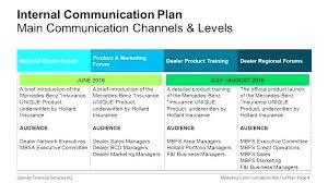 Internal Marketing Plan Template This Marketing Plan Template Holds