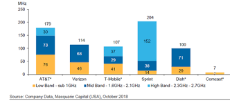 Wireless Spectrum Chart Holdings By Carrier T Mobile Takes Huge Swing At Dish For Hoarding Spectrum