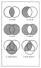 A Not B Venn Diagram Exercise Searching The Genbank Database Teaching