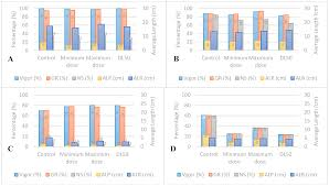 Agronomy Free Full Text Ultraviolet Radiation Effect On
