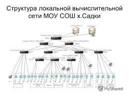 Презентация на тему Дипломная работа на тему Информационная  5 Структура локальной вычислительной сети МОУ СОШ х Садки