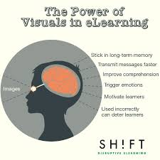 best brain based learning images brain based  the power of visuals in elearning infographic e learning infographicse learning infographics
