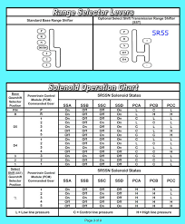 Transmission Repair Manuals 5r55s 5r55w N Instructions For