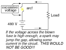 fuses physics of conductors and insulators electronics textbook if the fuse isn t made long enough on a high voltage circuit a spark be able to jump from one of the melted wire ends to the other completing the