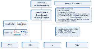 Organisation Emi3