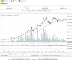 Ripple Coin Value Chart Ripple Market Report Xrp Btc Up 51 14 To Monthly High