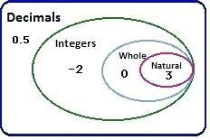 Some S Are P Venn Diagram Number Venn Diagrams Math Diagrams Of Four Categorical Propositions